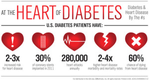 Resolute%20Integrity%20DES_Heart%20Disease%20&%20Diabetes%20Infographic