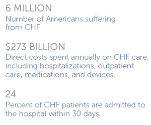 according to AHA CHF facts