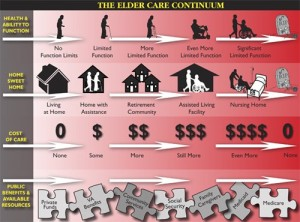 options living for elderly care