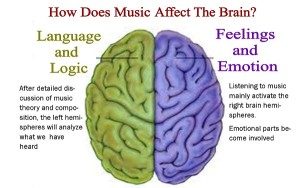 How music impact the brain I3