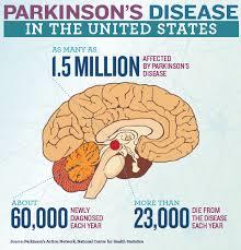 Parkinson's Disease 2