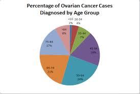 ovariancancerII