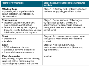 part-ii-parkinsons-disease2